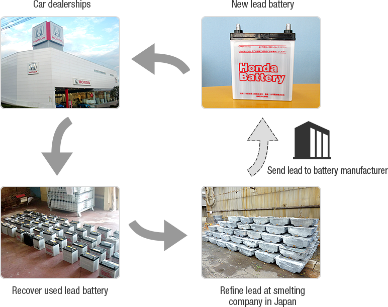 Establish recycling flow for used lead batteries from car dealerships