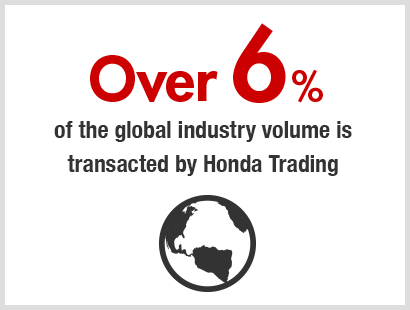 Over.6% of the global industry volume is transacted by Honda Trading